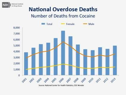 national cocaine overdose deaths